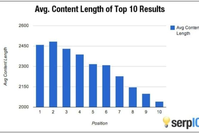 content-length-search-results