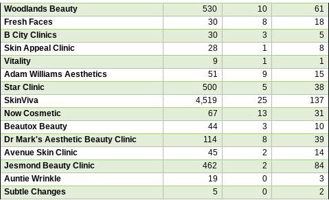 aesthetic-clinic-data-northern-businesses-seo