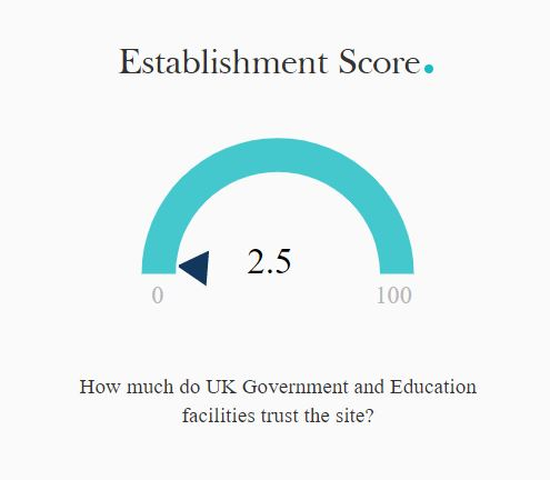 establishment score