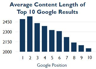 average content length of top 10 google results
