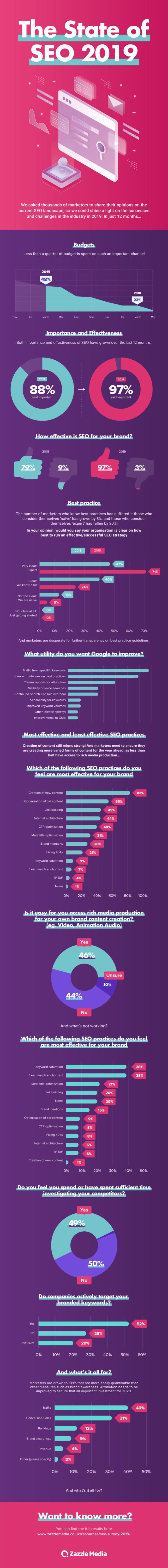 state of seo in 2019
