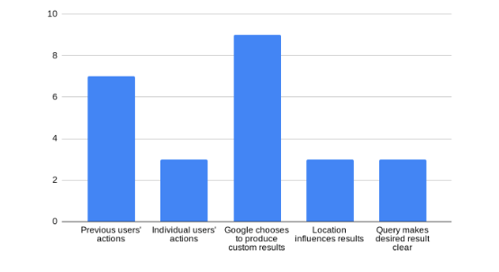 Reasons Google might produce custom results