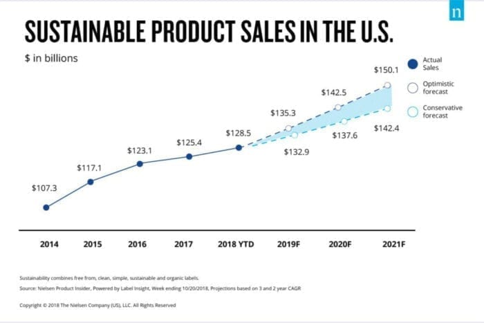 graph to show the increase in the sustainable products market