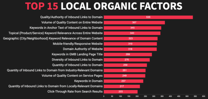 graph showing local organic ranking factors