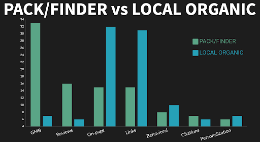 graph showing local pack and finder ranking factors vs local organic ranking factors