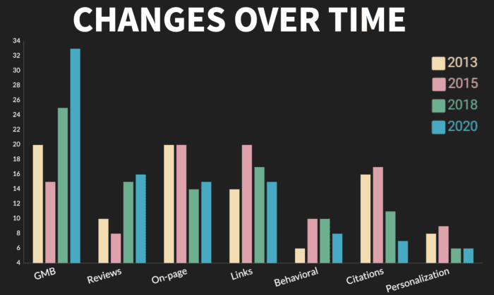 graph showing ranking factor changes over time