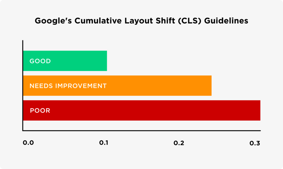 Google's CLS guidelines