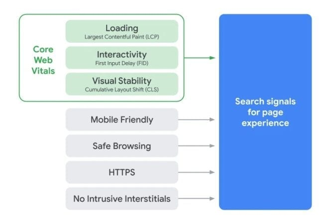 core web vitals google update
