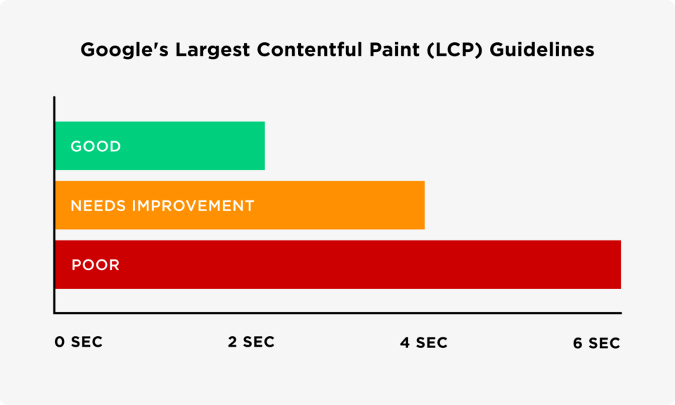 Google's LCP guidelines