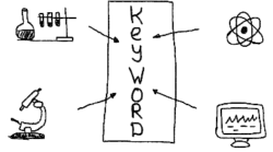 Thorough keyword research is needed for a successful SEO strategy