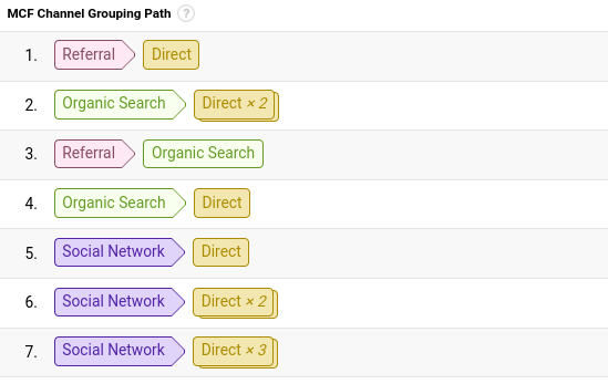 embryo assisted conversion paths from google analytics